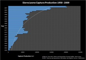 Capture Production Sierra Leone 1950-2009, graphic copyrights: FAO