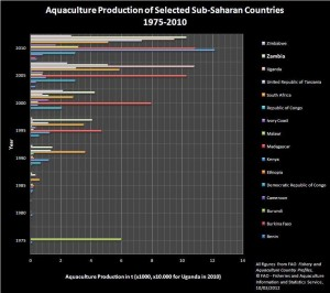 Aquaculture Production of Selected Sub-Saharan Countries 1975-2010, Copyright eufrika.org