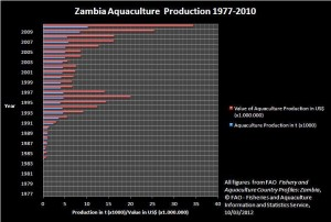 Zambia Aquaculture Production 1977-2010, Copyright: eufrika.org