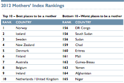 2012 Mother's Index Ranking, Source: Save the Children: State of the World's Mothers 2012